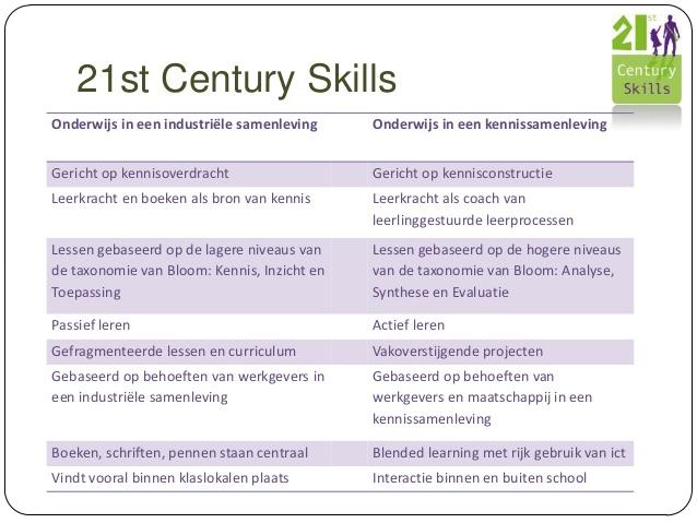 onderwijs 21st skills