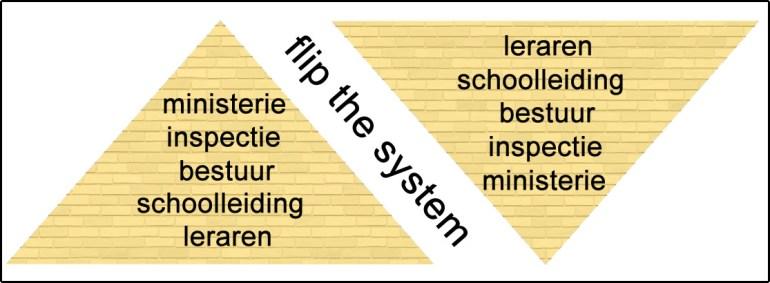 flipthesystem