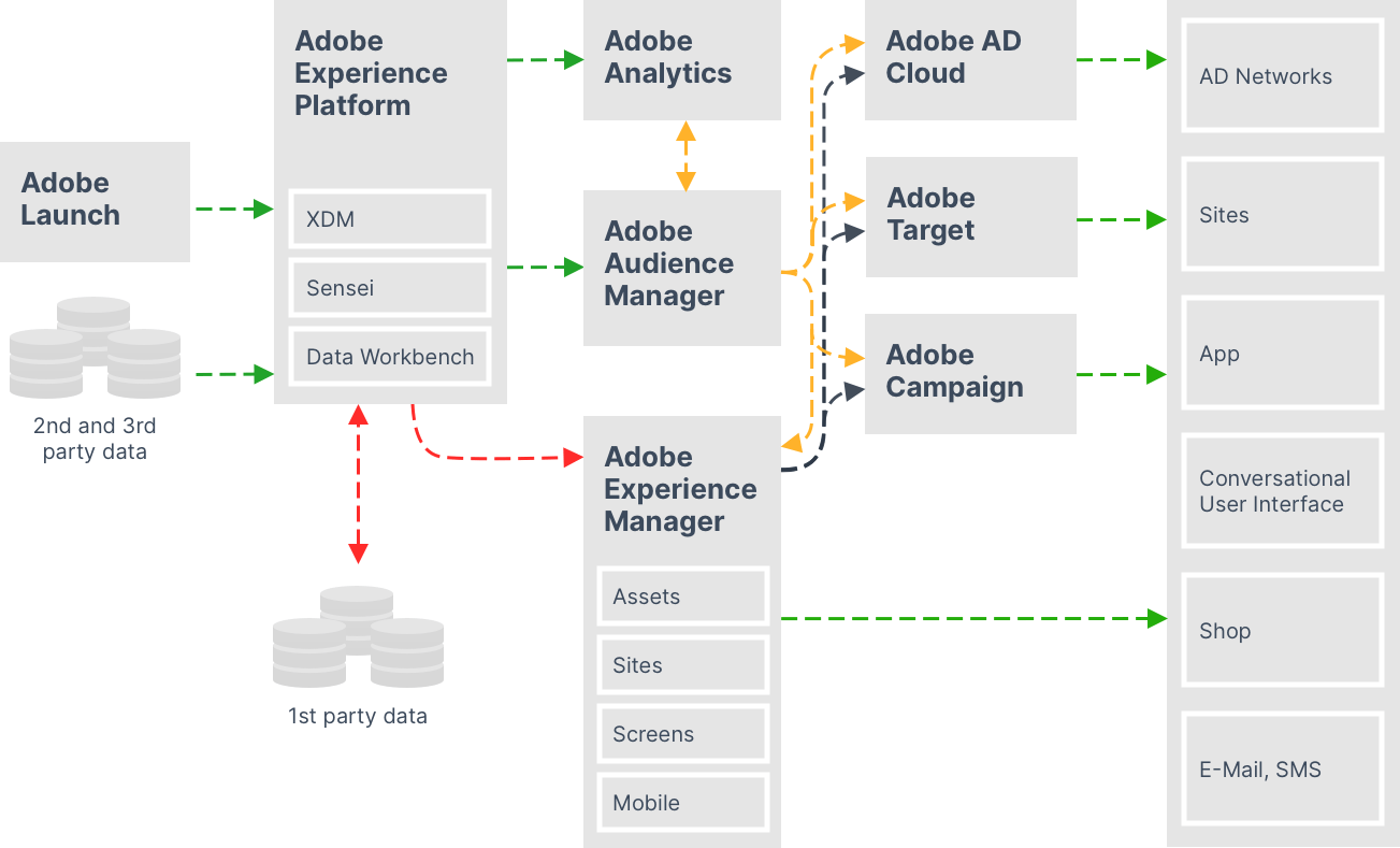 Adobe Experience Cloud Architecture