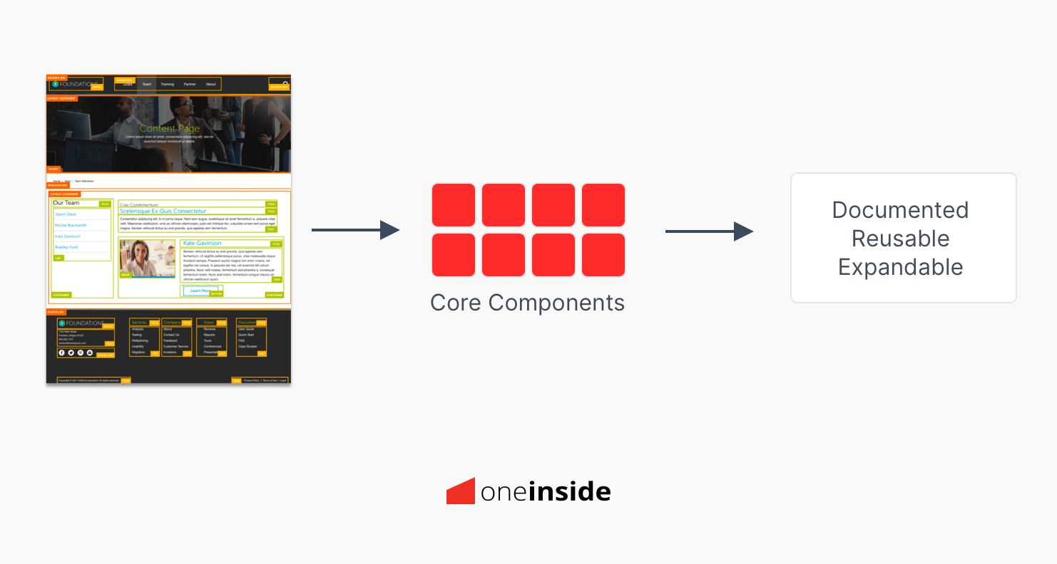 AEM CS - Map the Core Components