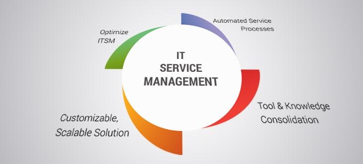 Image result for IT Services Management