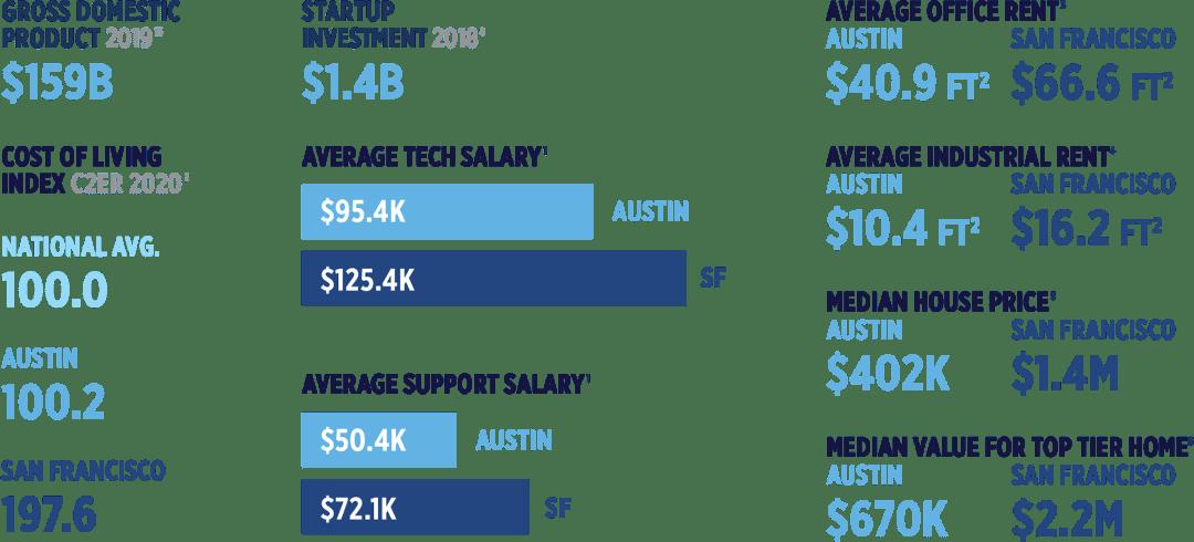 Austin Cost