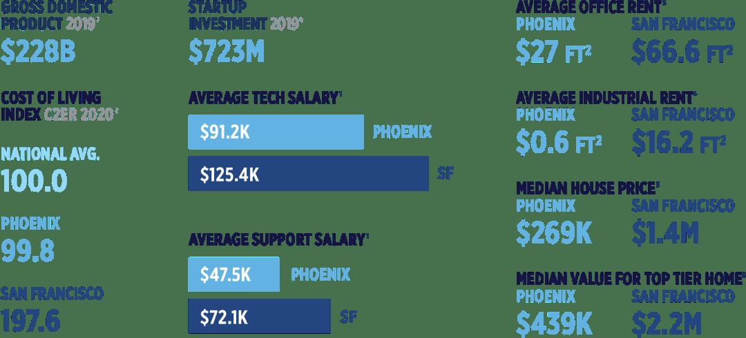 Phoenix Cost
