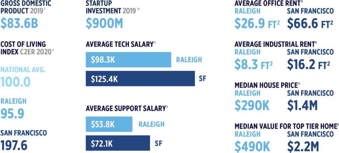 Raleigh Cost