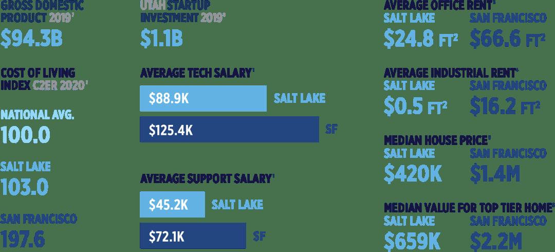 Salt Lake City Cost