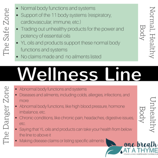 Wellness Line OBAAT