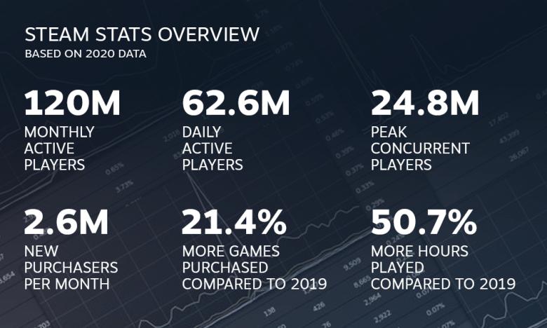 Steam 2020 data