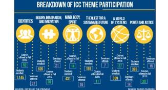 Icc theme
