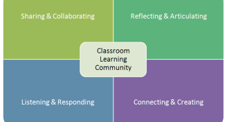 Learning community4