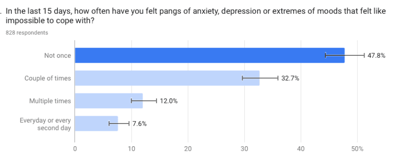 depression in college students