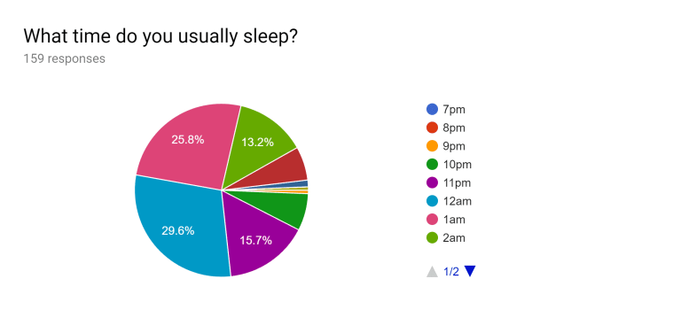 What time do you usually sleep? Pie chart