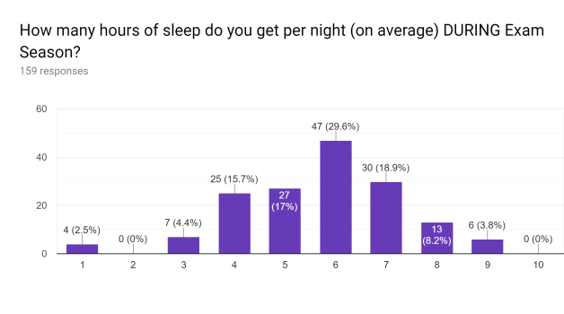 How many hours of sleep do you get per night (on average) DURING Exam Season? Bar graph
