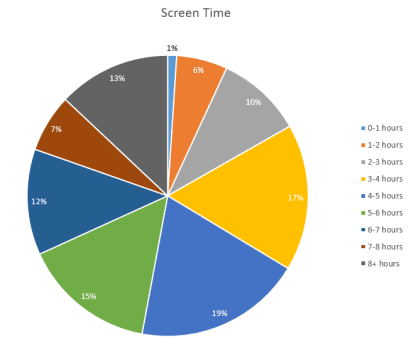 pie chart showing screen time of respondents