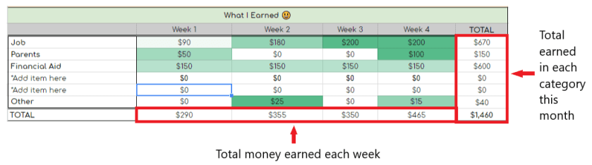 an excel budget sheet for the month of january calculating what was earned from your job, parents, financial aid fully populated with directional arrows pointing to the totals.