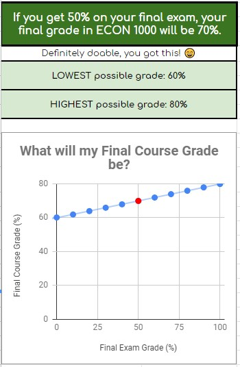 results from the final grade calculator that shows that if you get 50% on the final exam, the final course grade will be 70%. Shows motivational quotes, lowest and highest possible grades, and a graph to show more possible grade scenarios