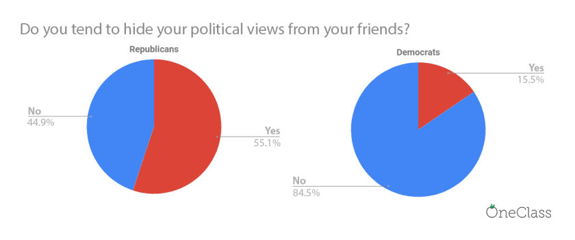 pie chart showing that republicans are 4x more likely to hide their political views from their friends than democrats in college campuses