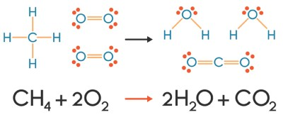 chemical reaction equation of methane and oxygen