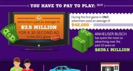 Infografía: Los grandes números del Super Bowl