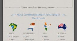 Infografía: De donde provienen los 200 millones de usuarios de LinkedIn