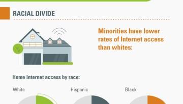 Infografía: La brecha digital