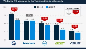 El mercado global de PCs está colapsando