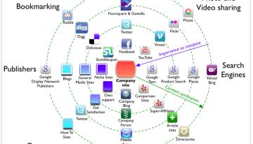 Los pilares de la mercadotecnia digital