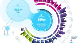 Twitter es la red social con mayor crecimiento