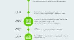 Infografía: 17 de mayo – Día de Internet #Internetday