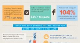 Infografía: El impacto de las fotografías en Facebook