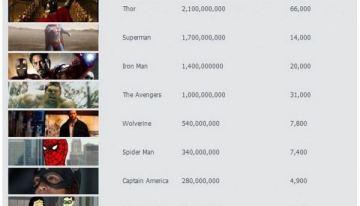 Los superhéroes más populares en YouTube