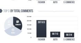 Infografía: Las industrias con las mayores comunidades en Facebook