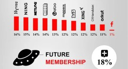 Infografía: Los Millennials y el Social Media