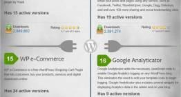 Infografia: Los 30 plugins más populares de WordPress de todos los tiempos