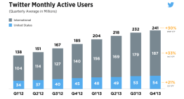 Twitter ya tiene 241 millones de usuarios activos