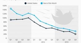 44% cuentas activas de Twitter no publican