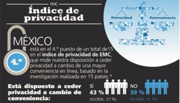 Privacy Index, estudio global de EMC, revela comportamientos sobre la privacidad digital de los consumidores