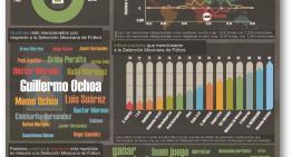 Infografía: La Selección Mexicana ante Holanda