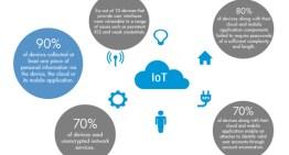 Estudio de HP revela que 70% de los dispositivos IoT son vulnerables a ataques