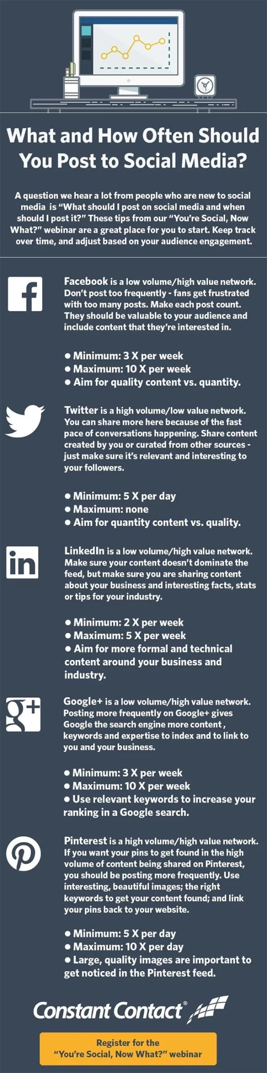 how-often-you-should-post-on-twitter-facebook-and-other-social-media-networks