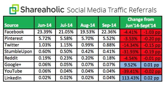 shareaholic-social-media-traffic-referrals-1