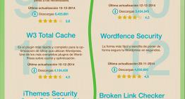 Infografía: 22 plugins básicos para tu sitio basado en WordPress