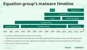 Grupo Equation: El creador principal del ciberespionaje