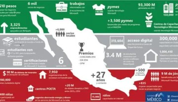 Microsoft México presenta su reporte de Ciudadanía Corporativa