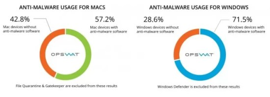 anti-malware-vendor-market-share-still-dominated-by-microsoft2