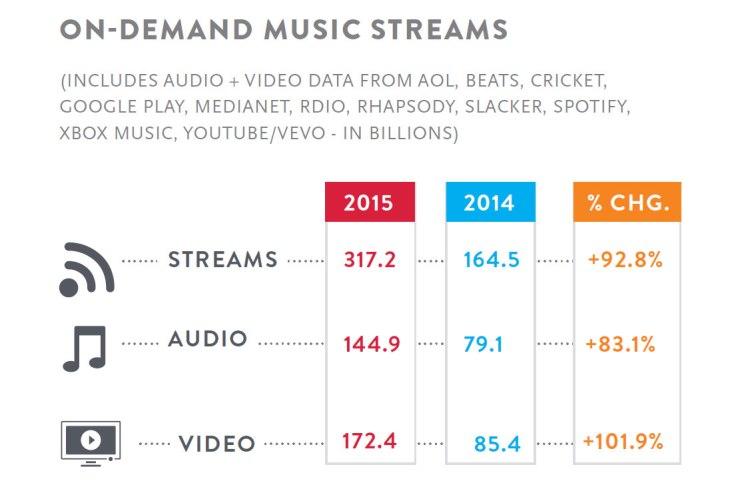 streaming-nielsen-2015
