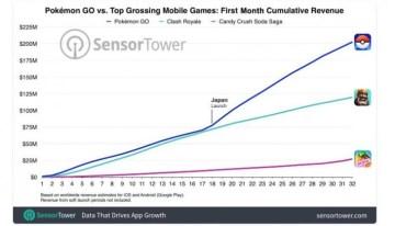A un mes de su lanzamiento Pokémon Go ya ha facturado 200 millones de dólares