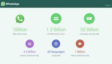 WhatsApp ya cuenta con mil millones de usuarios diarios