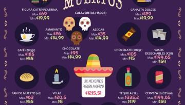 La lista de la compra para el Día de Muertos asciende a más de mil pesos
