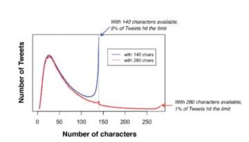 Twitter duplica el número de caracteres en los tweets a todos sus usuarios