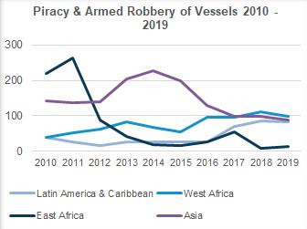maritime piracy trends 2010-2020